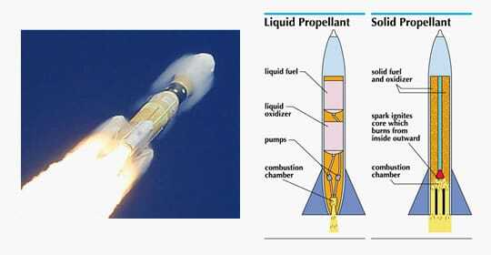 The Effect of Additives on Solid Rocket Propellant Characteristics